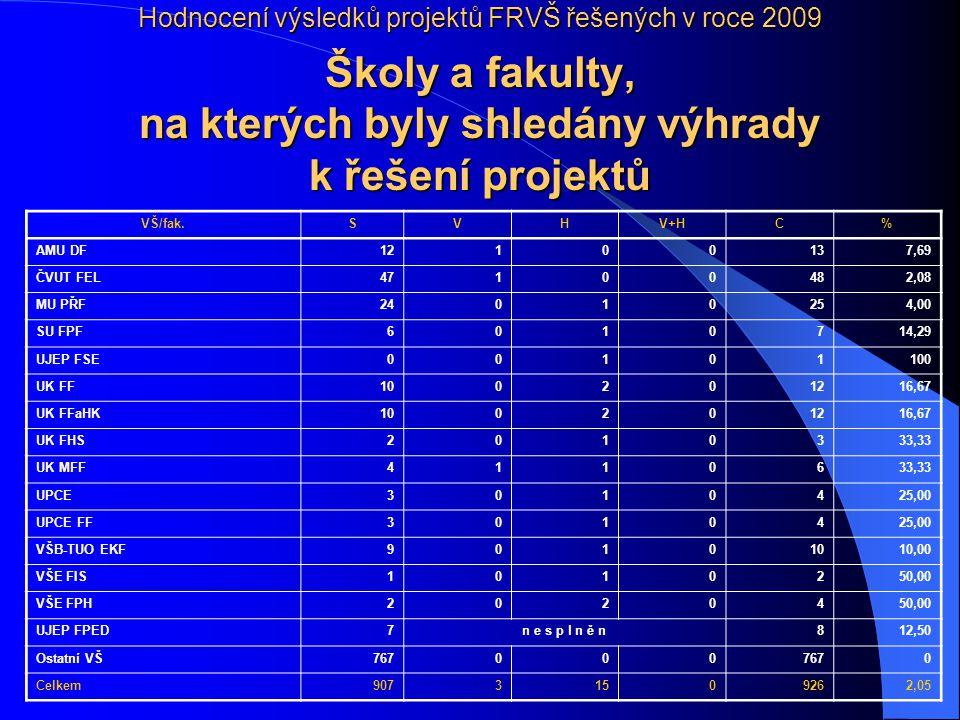 Hodnocení výsledků projektů FRVŠ řešených v roce 2009 Školy a fakulty, na kterých byly shledány výhrady k řešení projektů VŠ/fak.SVHV+HC% AMU DF121001
