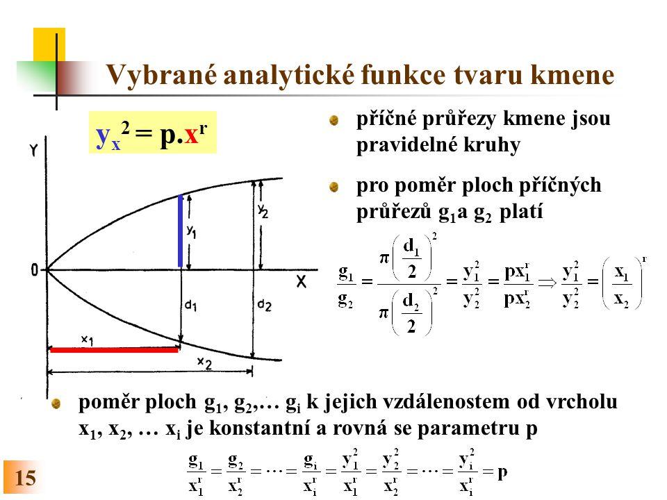 15 Vybrané analytické funkce tvaru kmene y x 2 = p.x r příčné průřezy kmene jsou pravidelné kruhy pro poměr ploch příčných průřezů g 1 a g 2 platí pom