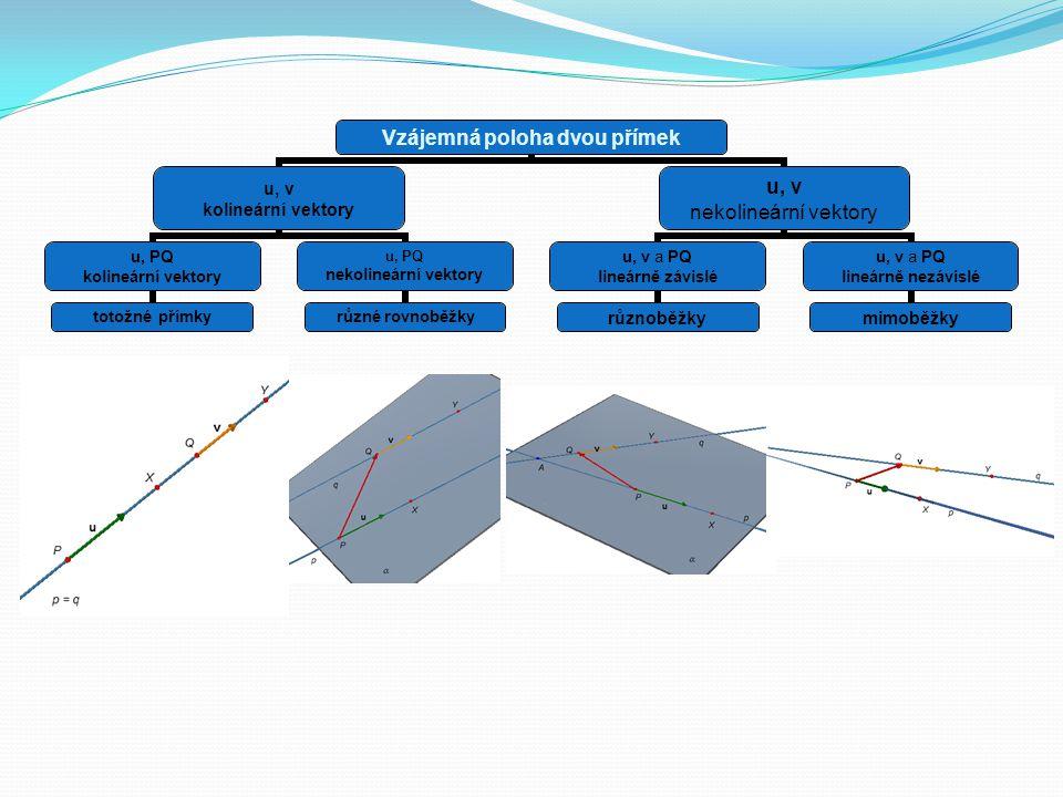 Vzájemná poloha dvou přímek u, v kolineární vektory u, PQ kolineární vektory totožné přímky u, PQ nekolineární vektory různé rovnoběžky u, v nekolineá