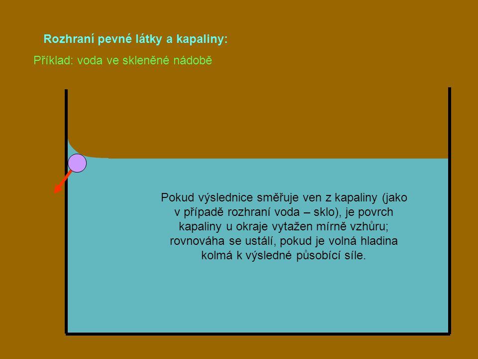 Rozhraní pevné látky a kapaliny: Pokud výslednice směřuje ven z kapaliny (jako v případě rozhraní voda – sklo), je povrch kapaliny u okraje vytažen mí