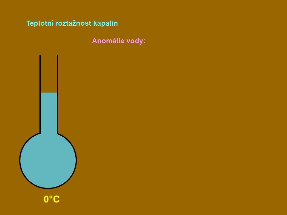 Teplotní roztažnost kapalin 0°C Anomálie vody: