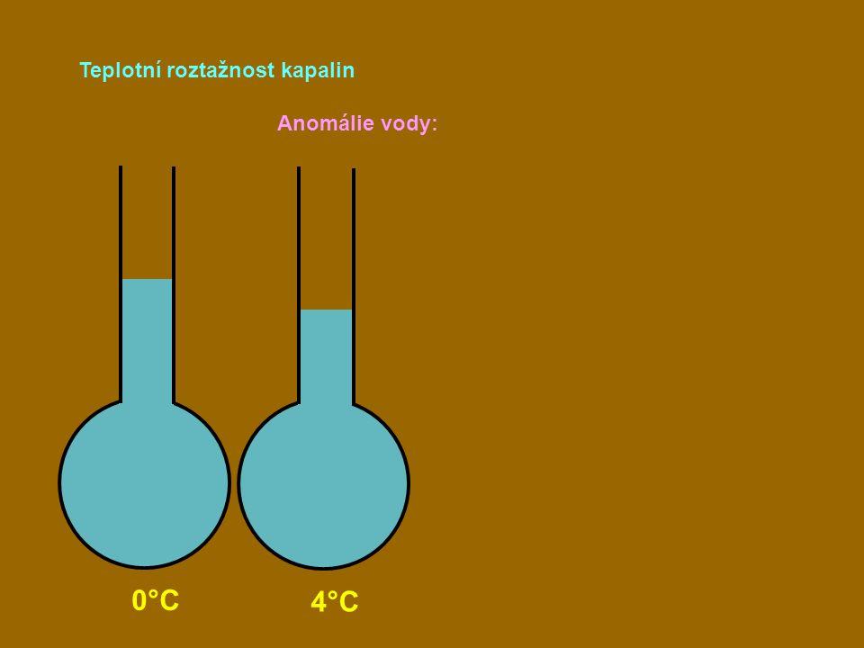 Teplotní roztažnost kapalin 0°C 4°C Anomálie vody: