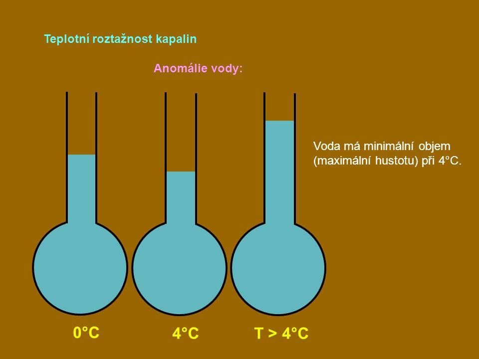 Teplotní roztažnost kapalin 0°C 4°C T > 4°C Anomálie vody: Voda má minimální objem (maximální hustotu) při 4°C.