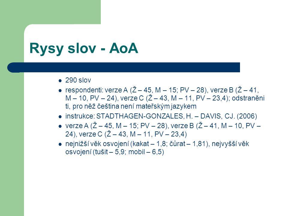 Rysy slov - AoA 290 slov respondenti: verze A (Ž – 45, M – 15; PV – 28), verze B (Ž – 41, M – 10, PV – 24), verze C (Ž – 43, M – 11, PV – 23,4); odstraněni ti, pro něž čeština není mateřským jazykem instrukce: STADTHAGEN-GONZALES, H.