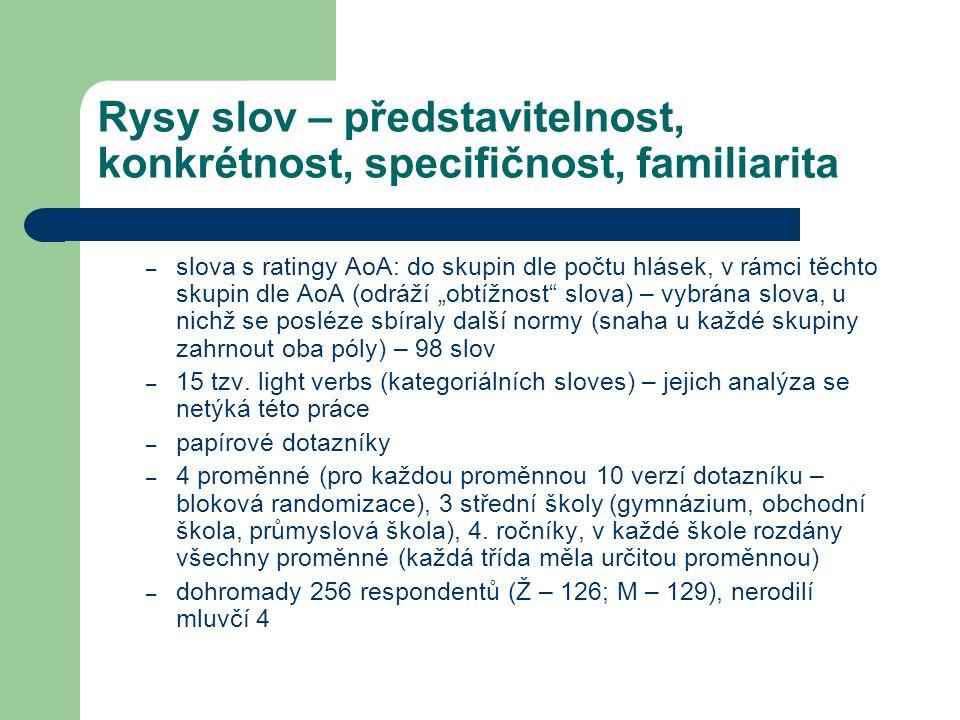Rysy slov – představitelnost, konkrétnost, specifičnost, familiarita – slova s ratingy AoA: do skupin dle počtu hlásek, v rámci těchto skupin dle AoA