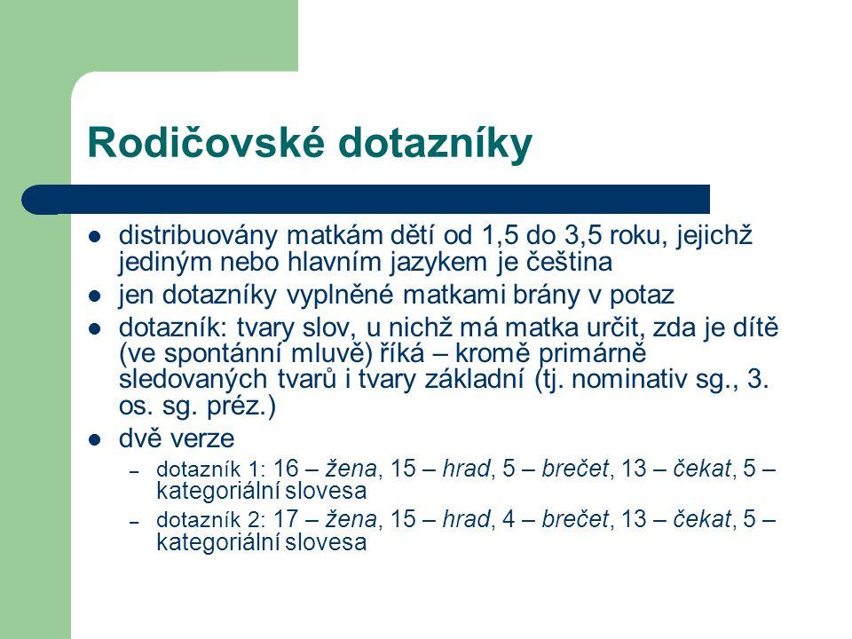 Rodičovské dotazníky distribuovány matkám dětí od 1,5 do 3,5 roku, jejichž jediným nebo hlavním jazykem je čeština jen dotazníky vyplněné matkami brán