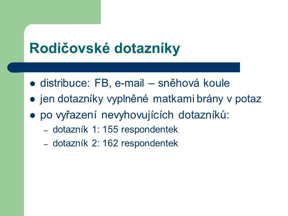 Rodičovské dotazníky distribuce: FB, e-mail – sněhová koule jen dotazníky vyplněné matkami brány v potaz po vyřazení nevyhovujících dotazníků: – dotazník 1: 155 respondentek – dotazník 2: 162 respondentek