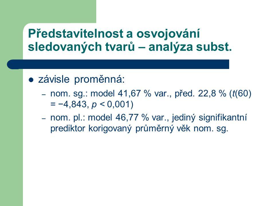 Představitelnost a osvojování sledovaných tvarů – analýza subst. závisle proměnná: – nom. sg.: model 41,67 % var., před. 22,8 % (t(60) = −4,843, p < 0