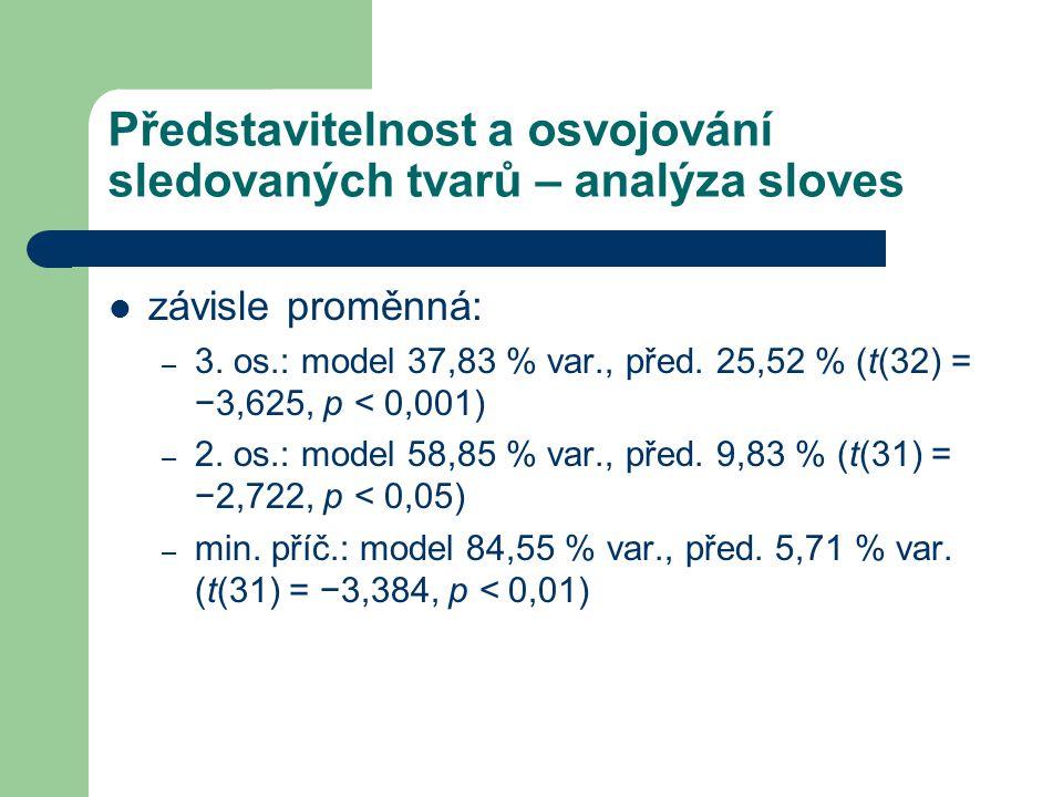Představitelnost a osvojování sledovaných tvarů – analýza sloves závisle proměnná: – 3. os.: model 37,83 % var., před. 25,52 % (t(32) = −3,625, p < 0,