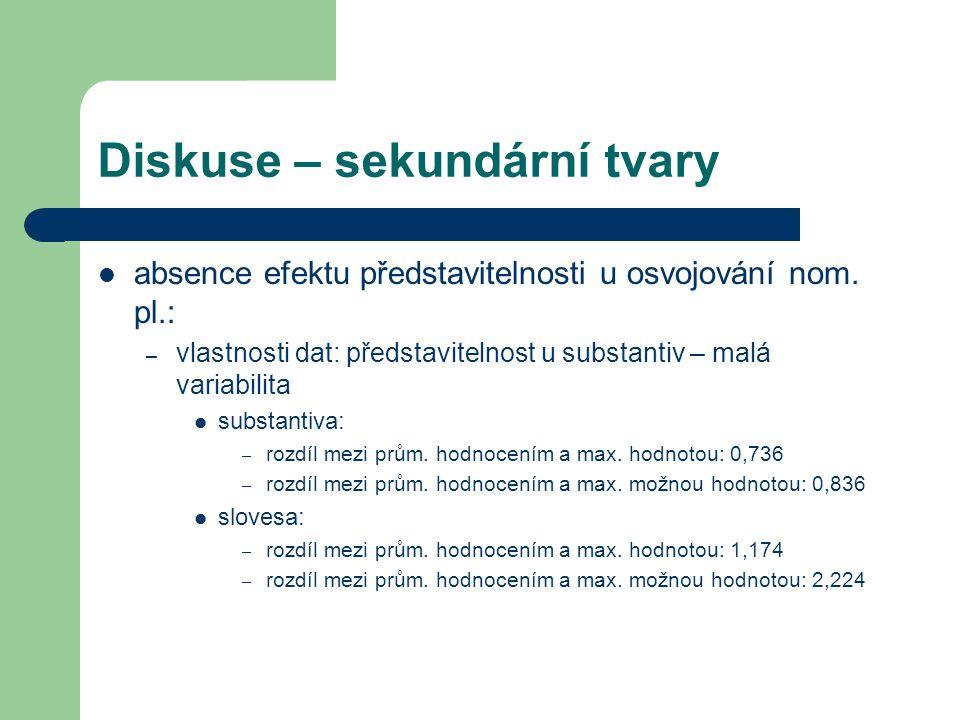 Diskuse – sekundární tvary absence efektu představitelnosti u osvojování nom. pl.: – vlastnosti dat: představitelnost u substantiv – malá variabilita