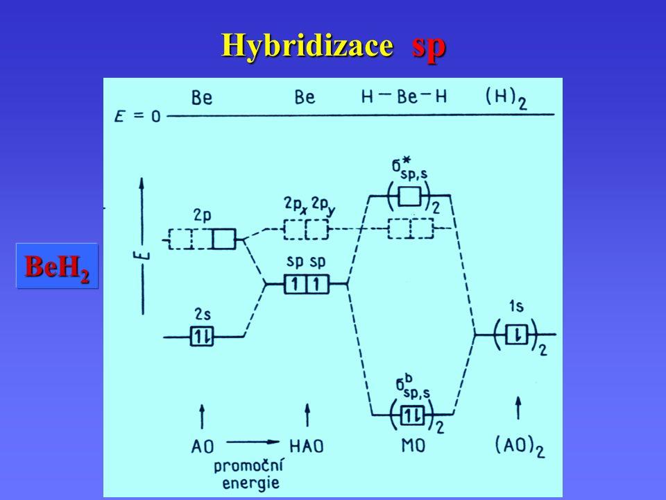 Hybridizace sp s + + pz pz  h1h1h1h1 s – – pz pz  h2h2h2h2 sp, sp } BeH 2