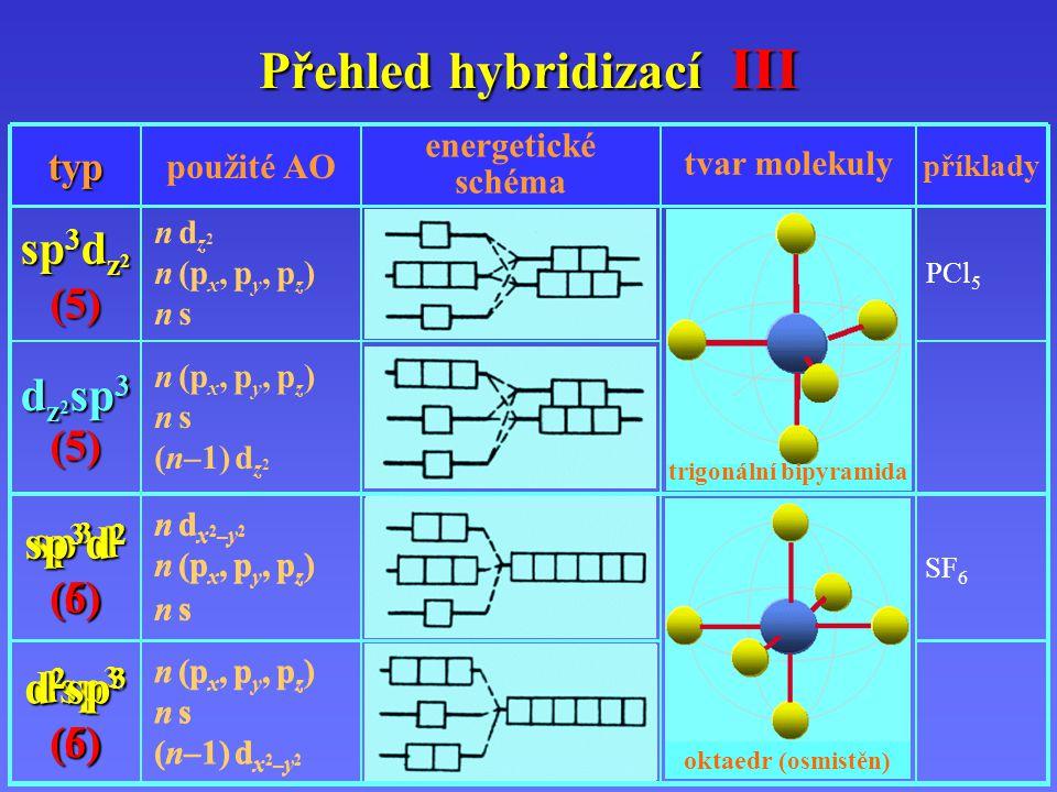 n d x 2 – y 2 n (p x, p y, p z ) n s sp 3 d (5) n (p x, p y, p z ) n s (n–1) d x 2 – y 2 dsp 3 (5) tetragonální pyramida SF 6 n d x 2 – y 2 n (p x, p y, p z ) n s sp 3 d 2 (6) n (p x, p y, p z ) n s (n–1) d x 2 – y 2 d 2 sp 3 (6) oktaedr (osmistěn) Přehled hybridizací III příklady tvar molekuly energetické schéma použité AOtyp n (p x, p y, p z ) n s (n–1) d z 2 d z 2 sp 3 (5) PCl 5 n d z 2 n (p x, p y, p z ) n s sp 3 d z 2 (5) trigonální bipyramida