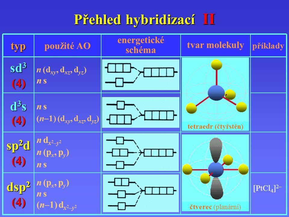 Přehled hybridizací II příklady tvar molekuly energetické schéma použité AOtyp n s (n–1) (d xy, d xz, d yz ) d 3 s (4) n (d xy, d xz, d yz ) n s sd 3 (4) tetraedr (čtyřstěn) n d x 2 – y 2 n (p x, p y ) n s sp 2 d (4) [PtCl 4 ] 2– n (p x, p y ) n s (n–1) d x 2 – y 2 dsp 2 (4) čtverec (planární)