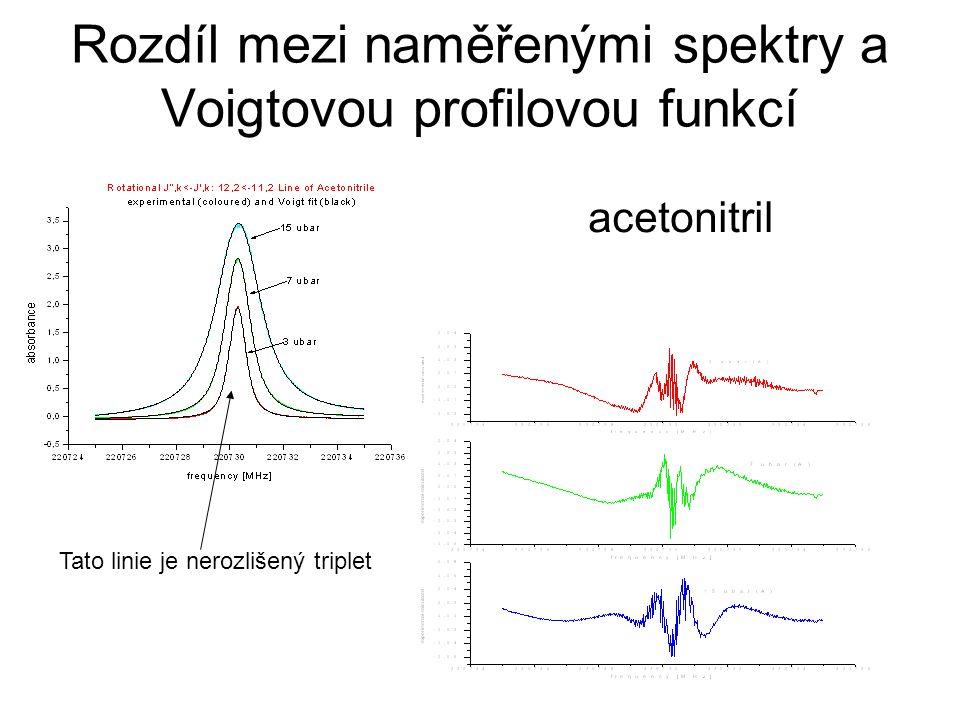 Rozdíl mezi naměřenými spektry a Voigtovou profilovou funkcí acetonitril Tato linie je nerozlišený triplet