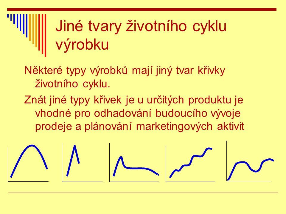 Jiné tvary životního cyklu výrobku Některé typy výrobků mají jiný tvar křivky životního cyklu. Znát jiné typy křivek je u určitých produktu je vhodné