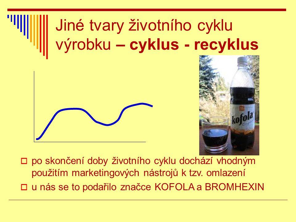Jiné tvary životního cyklu výrobku – cyklus - recyklus  po skončení doby životního cyklu dochází vhodným použitím marketingových nástrojů k tzv. omla