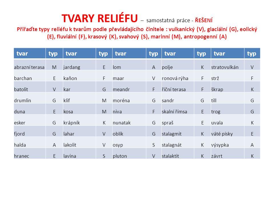 TVARY RELIÉFU – samostatná práce - ŘEŠENÍ Přiřaďte typy reliéfu k tvarům podle převládajícího činitele : vulkanický (V), glaciální (G), eolický (E), fluviální (F), krasový (K), svahový (S), marinní (M), antropogenní (A) tvartyptvartyptvartyptvartyptvartyp abrazní terasaMjardangElomApoljeKstratovulkánV barchanEkaňonFmaarVronová rýhaFstržF batolitVkarGmeandrFříční terasaFškrapK drumlinGklifMmorénaGsandrGtillG dunaEkosaMnivaFskalní římsaEtrogG eskerGkrápníkKnunatakGsprašEuvalaK fjordGlaharVoblíkGstalagmitKváté pískyE haldaAlakolitVosypSstalagnátKvýsypkaA hranecElavinaSplutonVstalaktitKzávrtK