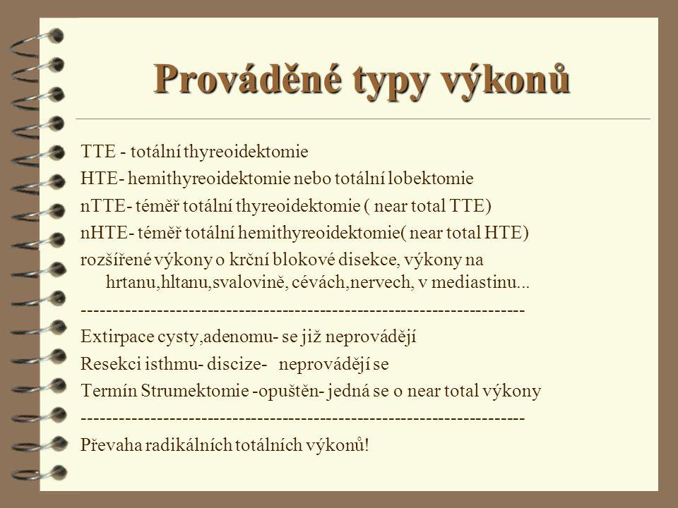 Prováděné typy výkonů TTE - totální thyreoidektomie HTE- hemithyreoidektomie nebo totální lobektomie nTTE- téměř totální thyreoidektomie ( near total