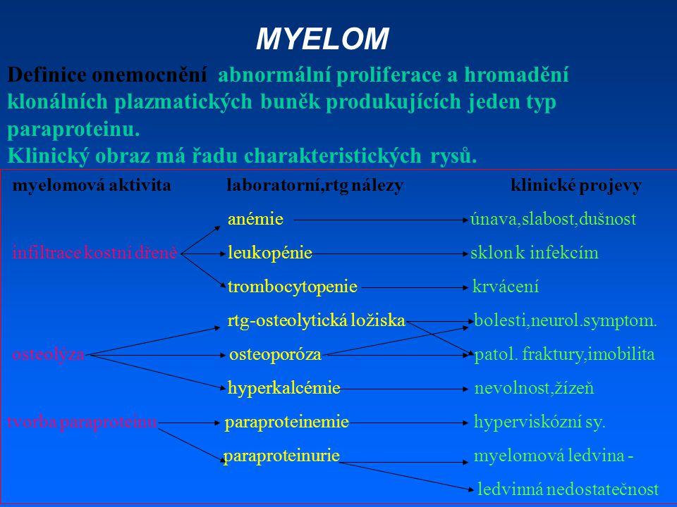 MYELOM Definice onemocnění abnormální proliferace a hromadění klonálních plazmatických buněk produkujících jeden typ paraproteinu. Klinický obraz má ř