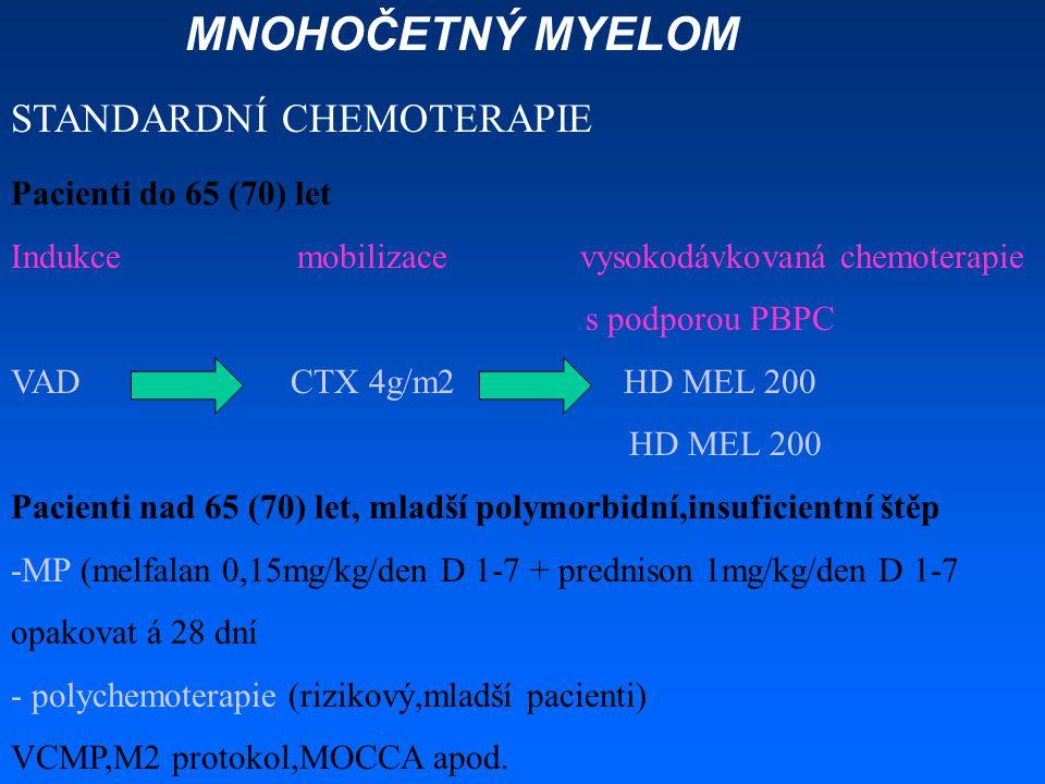 MNOHOČETNÝ MYELOM STANDARDNÍ CHEMOTERAPIE Pacienti do 65 (70) let Indukce mobilizace vysokodávkovaná chemoterapie s podporou PBPC VAD CTX 4g/m2 HD MEL