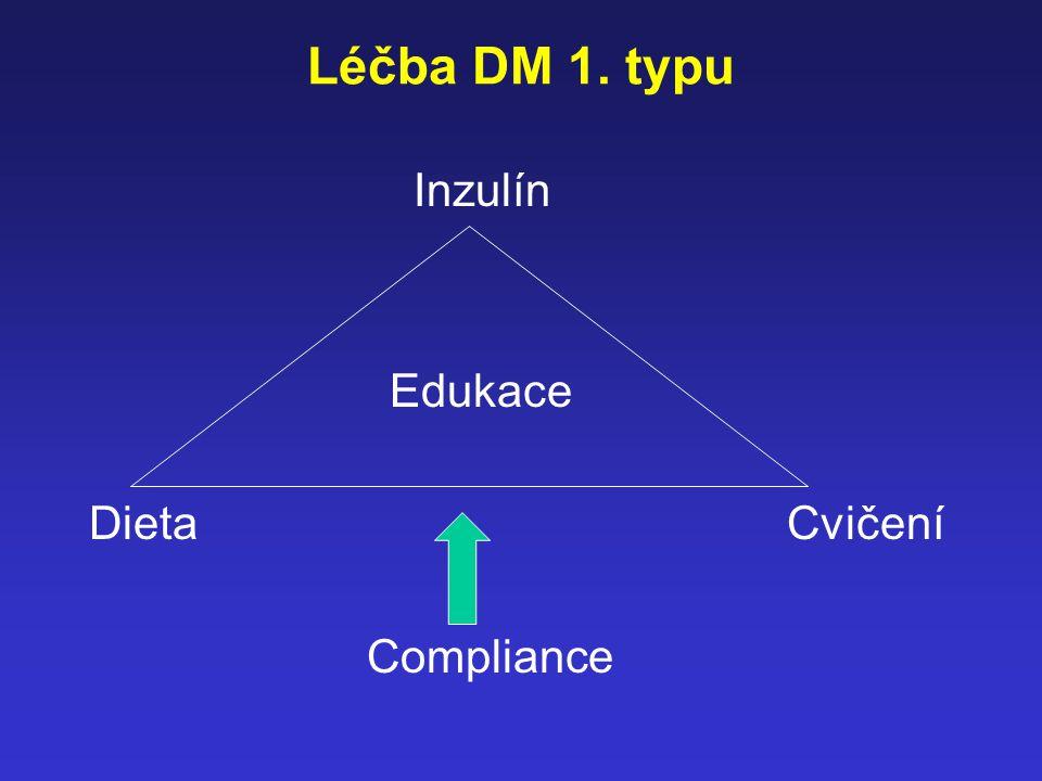 Léčba DM 1. typu Inzulín Edukace Dieta Cvičení Compliance