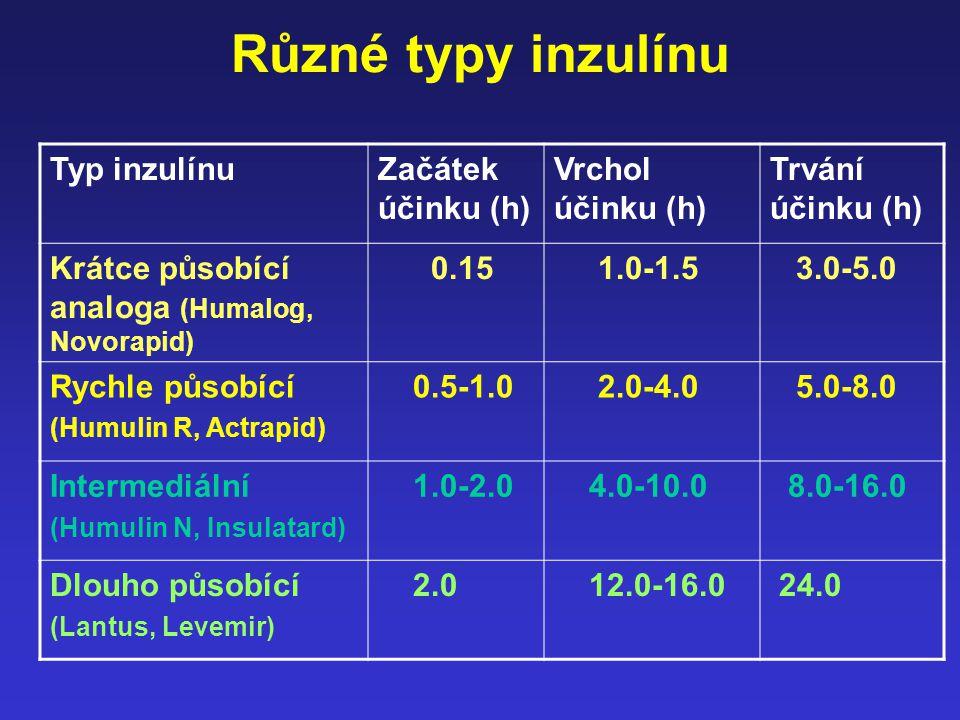 Různé typy inzulínu Typ inzulínuZačátek účinku (h) Vrchol účinku (h) Trvání účinku (h) Krátce působící analoga (Humalog, Novorapid) 0.15 1.0-1.5 3.0-5