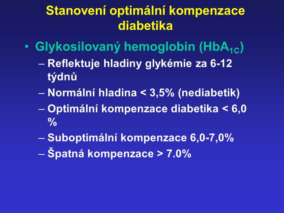 Stanovení optimální kompenzace diabetika Glykosilovaný hemoglobin (HbA 1C ) –Reflektuje hladiny glykémie za 6-12 týdnů –Normální hladina < 3,5% (nedia