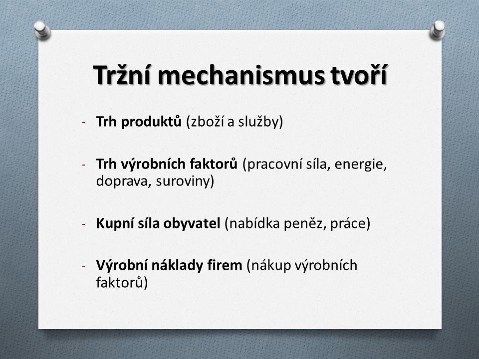 Tržní mechanismus tvoří - Trh produktů (zboží a služby) - Trh výrobních faktorů (pracovní síla, energie, doprava, suroviny) - Kupní síla obyvatel (nab