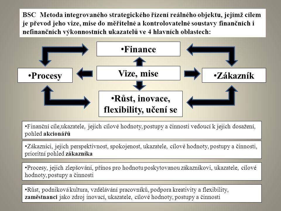 BSC Metoda integrovaného strategického řízení reálného objektu, jejímž cílem je převod jeho vize, mise do měřitelné a kontrolovatelné soustavy finančn