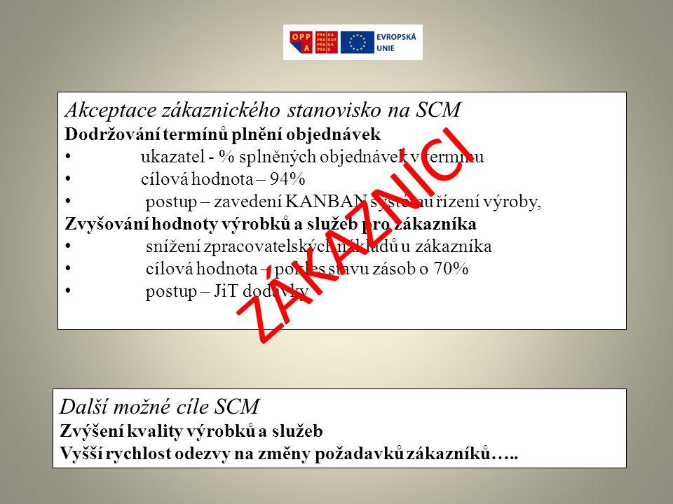 Akceptace zákaznického stanovisko na SCM Dodržování termínů plnění objednávek ukazatel - % splněných objednávek v termínu cílová hodnota – 94% postup