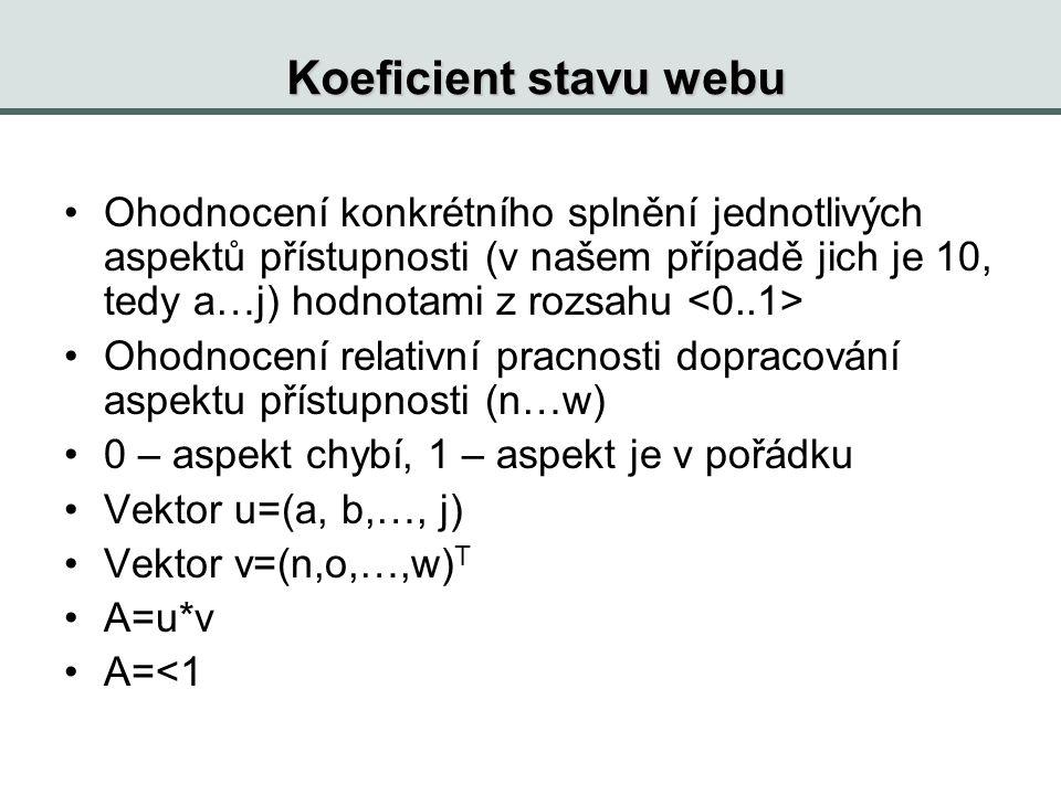 Koeficient stavu webu Ohodnocení konkrétního splnění jednotlivých aspektů přístupnosti (v našem případě jich je 10, tedy a…j) hodnotami z rozsahu Ohodnocení relativní pracnosti dopracování aspektu přístupnosti (n…w) 0 – aspekt chybí, 1 – aspekt je v pořádku Vektor u=(a, b,…, j) Vektor v=(n,o,…,w) T A=u*v A=<1