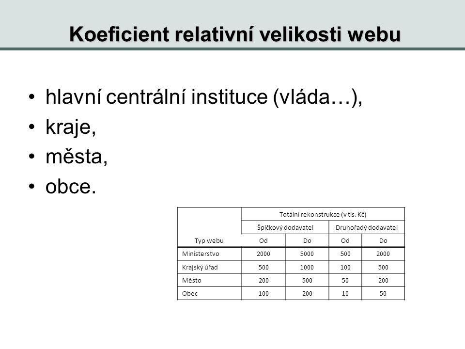 Koeficient relativní velikosti webu hlavní centrální instituce (vláda…), kraje, města, obce.