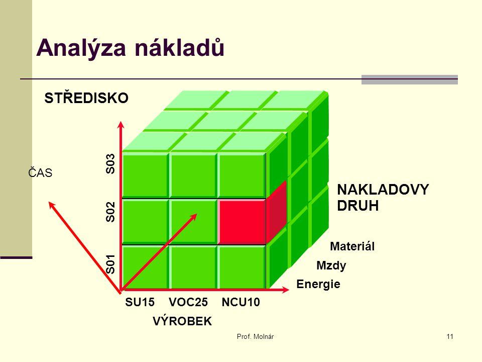 Analýza nákladů Prof. Molnár11 NAKLADOVY DRUH VÝROBEK STŘEDISKO Materiál Mzdy Energie SU15 VOC25 NCU10 S01 S02 S03 ČAS