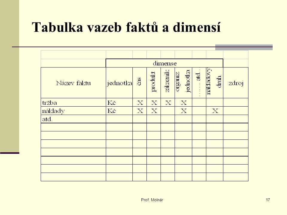 Tabulka vazeb faktů a dimensí Prof. Molnár17