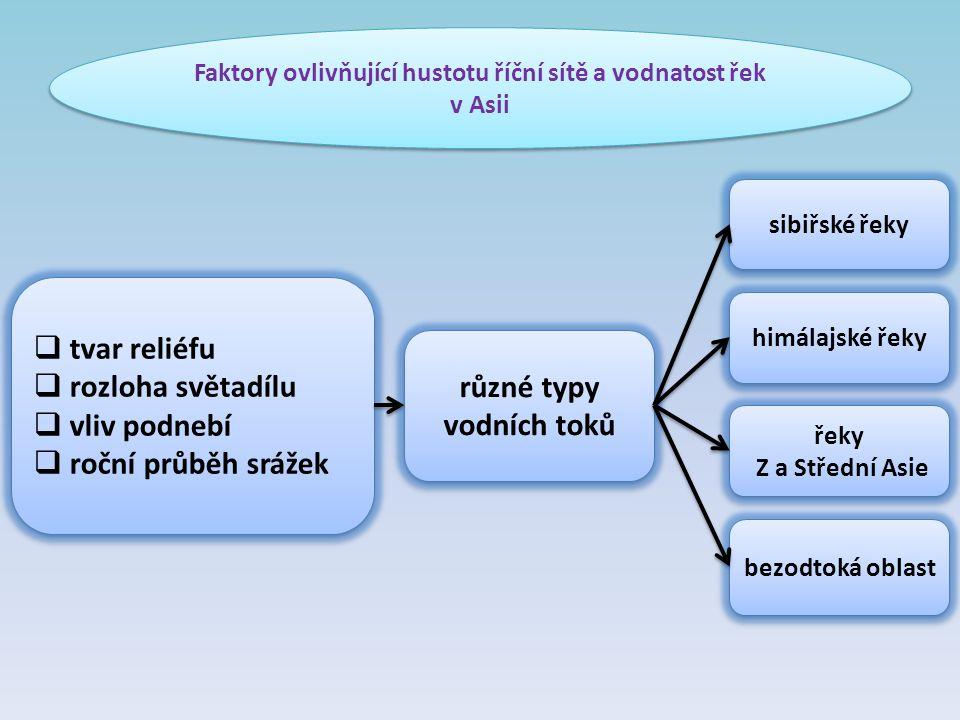 Faktory ovlivňující hustotu říční sítě a vodnatost řek v Asii Faktory ovlivňující hustotu říční sítě a vodnatost řek v Asii  tvar reliéfu  rozloha s