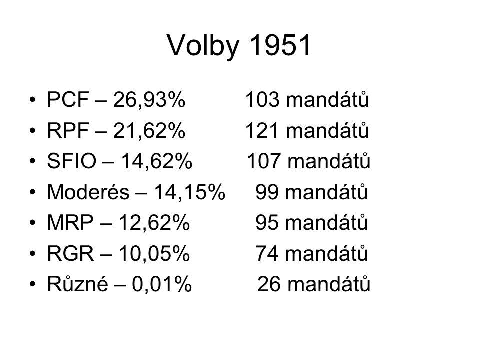 Volby 1951 PCF – 26,93% 103 mandátů RPF – 21,62% 121 mandátů SFIO – 14,62% 107 mandátů Moderés – 14,15% 99 mandátů MRP – 12,62% 95 mandátů RGR – 10,05