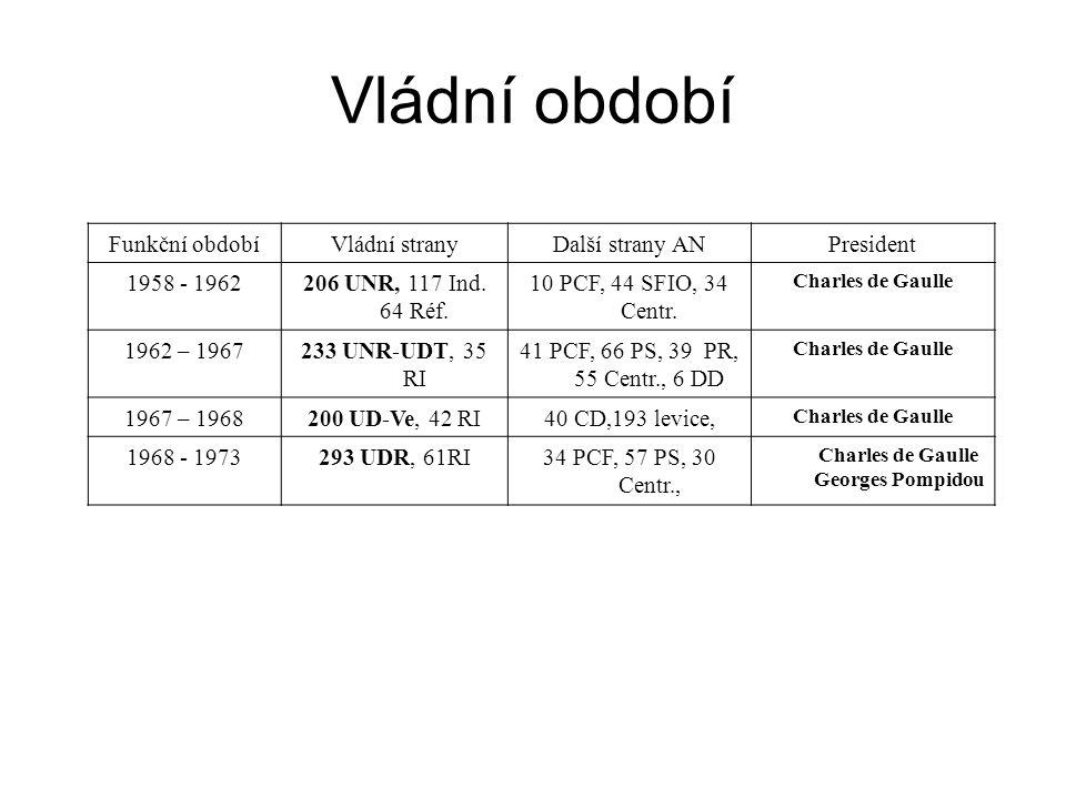 Funkční obdobíVládní stranyDalší strany ANPresident 1958 - 1962206 UNR, 117 Ind. 64 Réf. 10 PCF, 44 SFIO, 34 Centr. Charles de Gaulle 1962 – 1967233 U