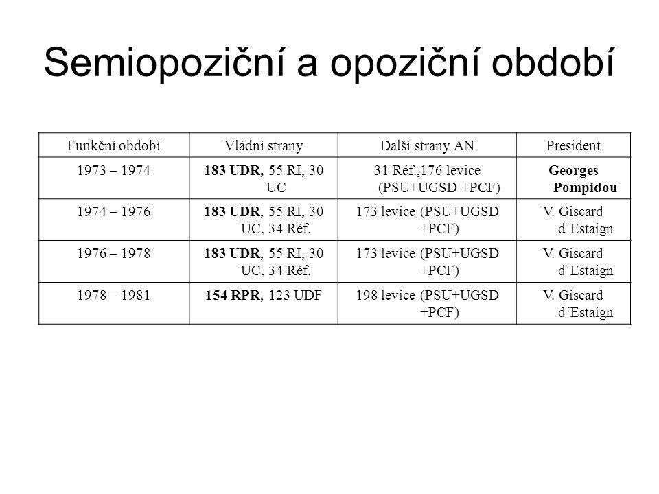 Funkční obdobíVládní stranyDalší strany ANPresident 1981 – 1986285 PS, 44 PCF83 RPR, 63UDFF.