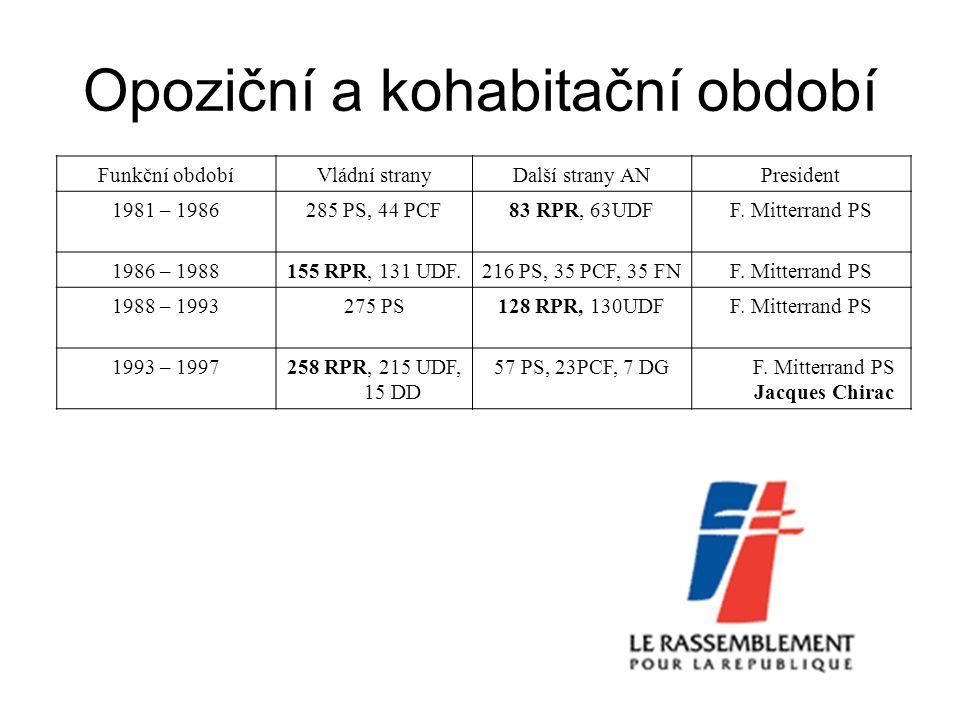 Funkční obdobíVládní koaliceDalší strany v ANPrezident 1993 - 1997258 RPR, 215 UDF, 15 DD 57 PS, 23PCF, 7 DGF.