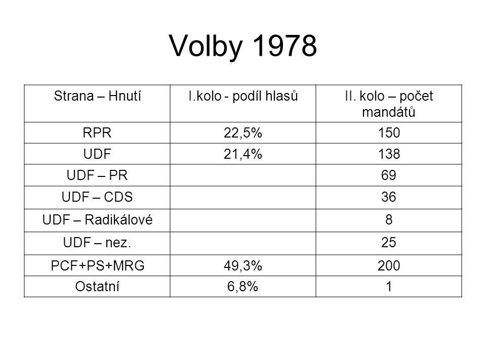 Volby 1978 Strana – HnutíI.kolo - podíl hlasůII. kolo – počet mandátů RPR22,5%150 UDF21,4%138 UDF – PR69 UDF – CDS36 UDF – Radikálové8 UDF – nez.25 PC