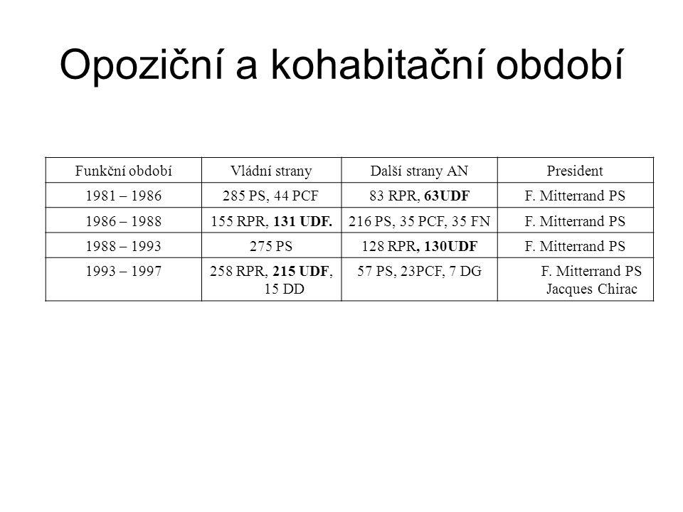 Funkční obdobíVládní stranyDalší strany ANPresident 1981 – 1986285 PS, 44 PCF83 RPR, 63UDFF. Mitterrand PS 1986 – 1988155 RPR, 131 UDF.216 PS, 35 PCF,