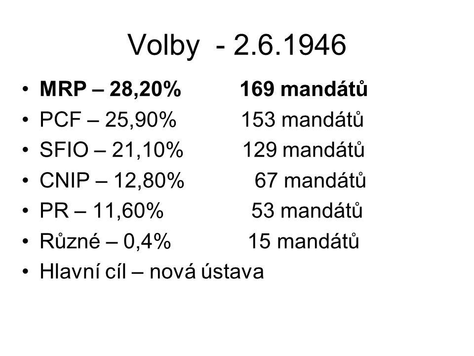 Volby - 2.6.1946 MRP – 28,20% 169 mandátů PCF – 25,90% 153 mandátů SFIO – 21,10% 129 mandátů CNIP – 12,80% 67 mandátů PR – 11,60% 53 mandátů Různé – 0