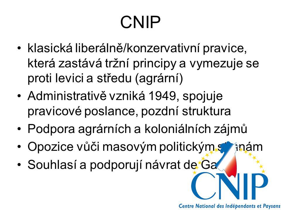 CNIP klasická liberálně/konzervativní pravice, která zastává tržní principy a vymezuje se proti levici a středu (agrární) Administrativě vzniká 1949,