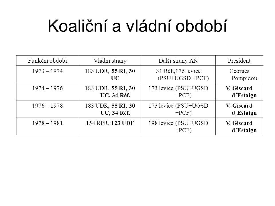 Funkční obdobíVládní stranyDalší strany ANPresident 1973 – 1974183 UDR, 55 RI, 30 UC 31 Réf.,176 levice (PSU+UGSD +PCF) Georges Pompidou 1974 – 197618