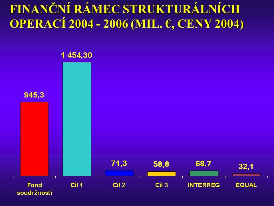 FINANČNÍ RÁMEC STRUKTURÁLNÍCH OPERACÍ 2004 - 2006 (MIL. €, CENY 2004)