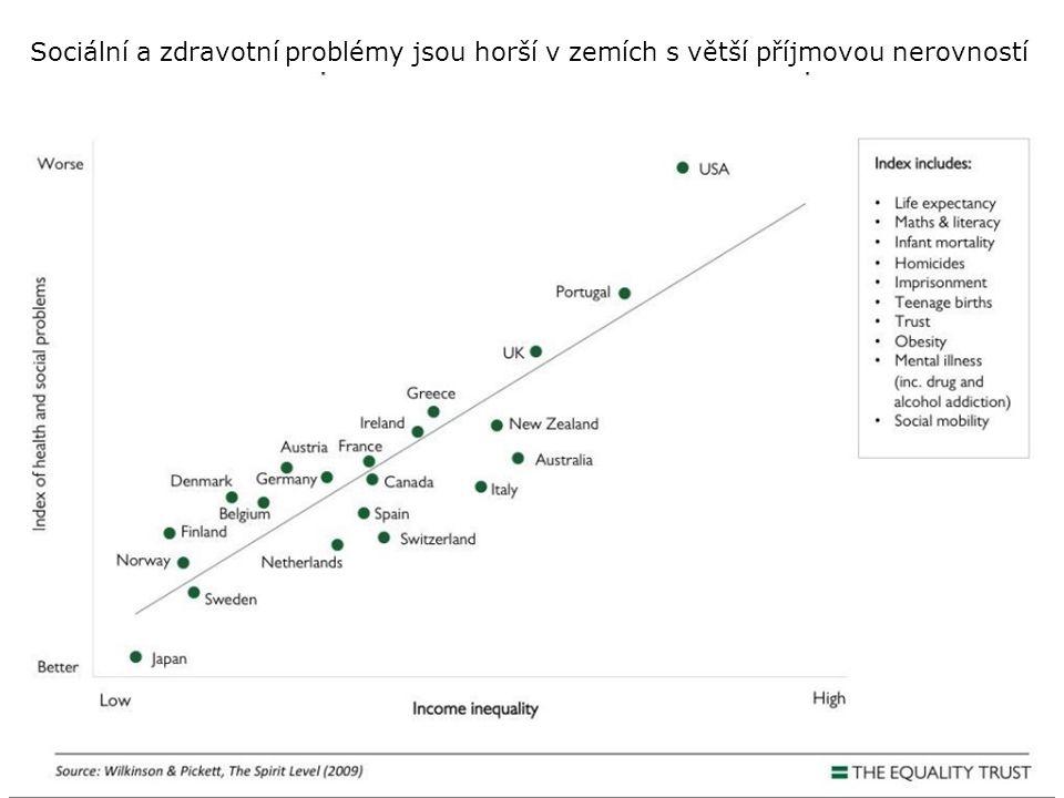 Sociální a zdravotní problémy jsou horší v zemích s větší příjmovou nerovností