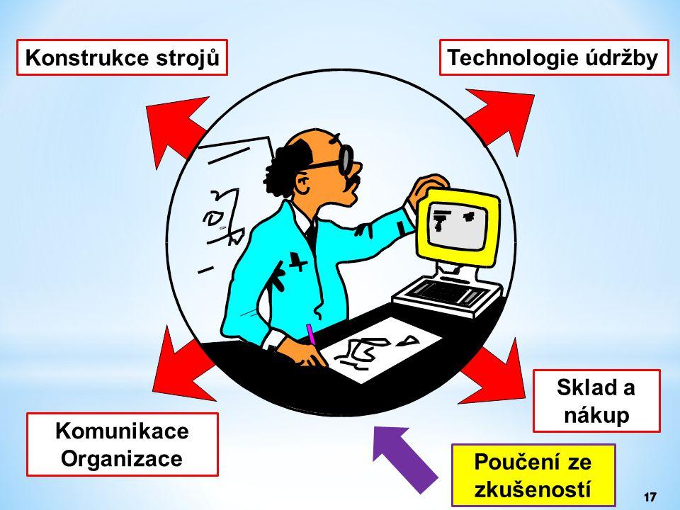 Konstrukce strojů Komunikace Organizace Technologie údržby Sklad a nákup Poučení ze zkušeností