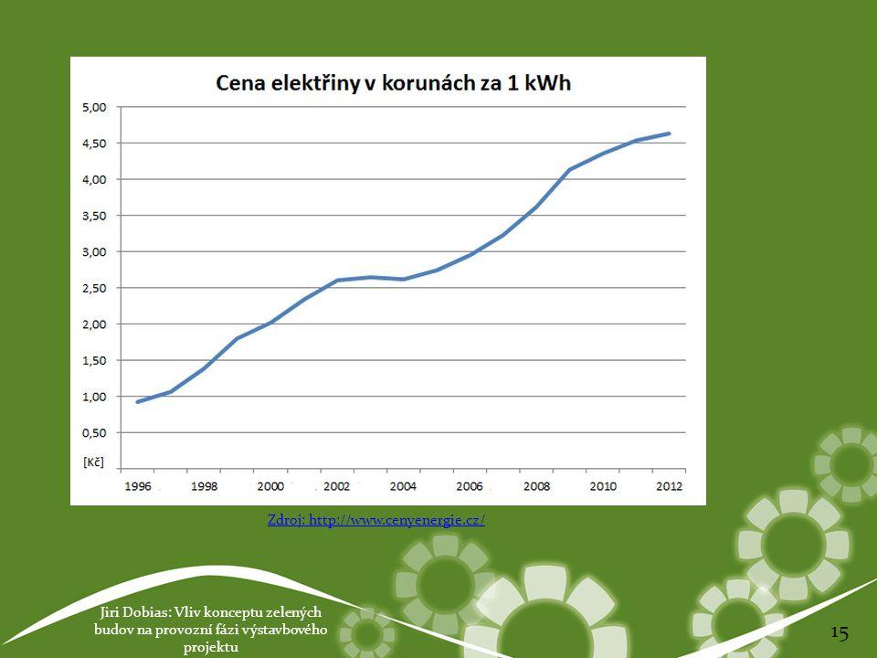 Jiri Dobias: Vliv konceptu zelených budov na provozní fázi výstavbového projektu 15 Zdroj: http://www.cenyenergie.cz/