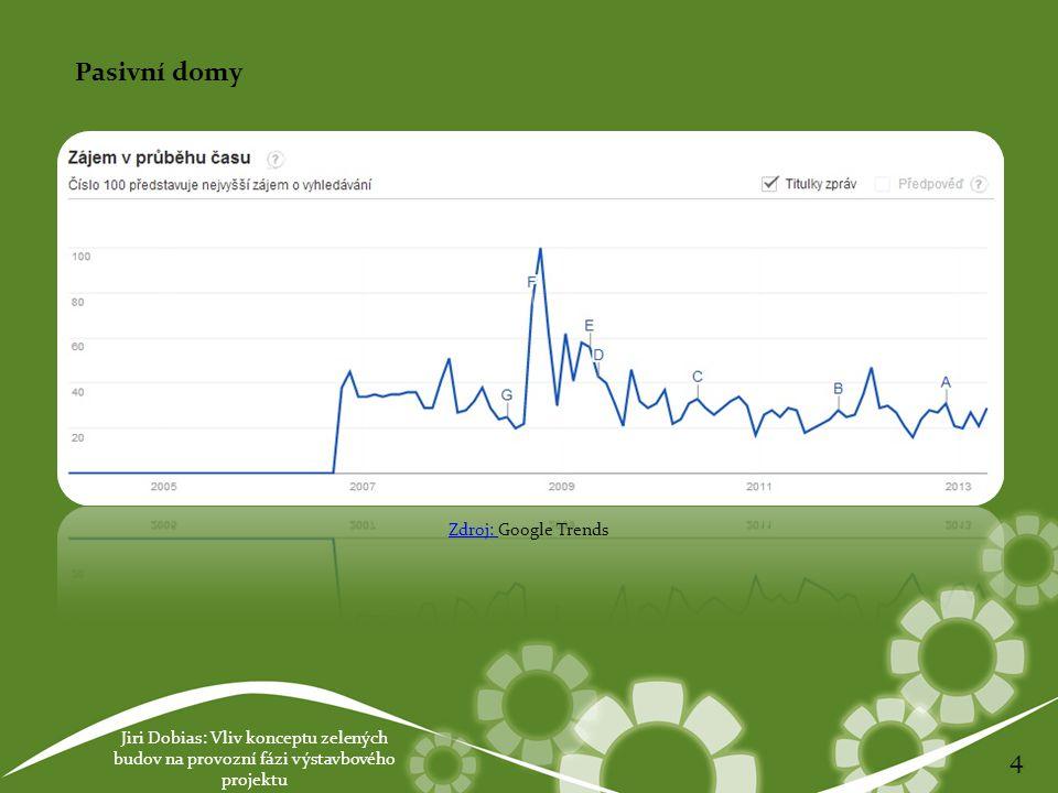 Jiri Dobias: Vliv konceptu zelených budov na provozní fázi výstavbového projektu 4 Pasivní domy Zdroj: Zdroj: Google Trends