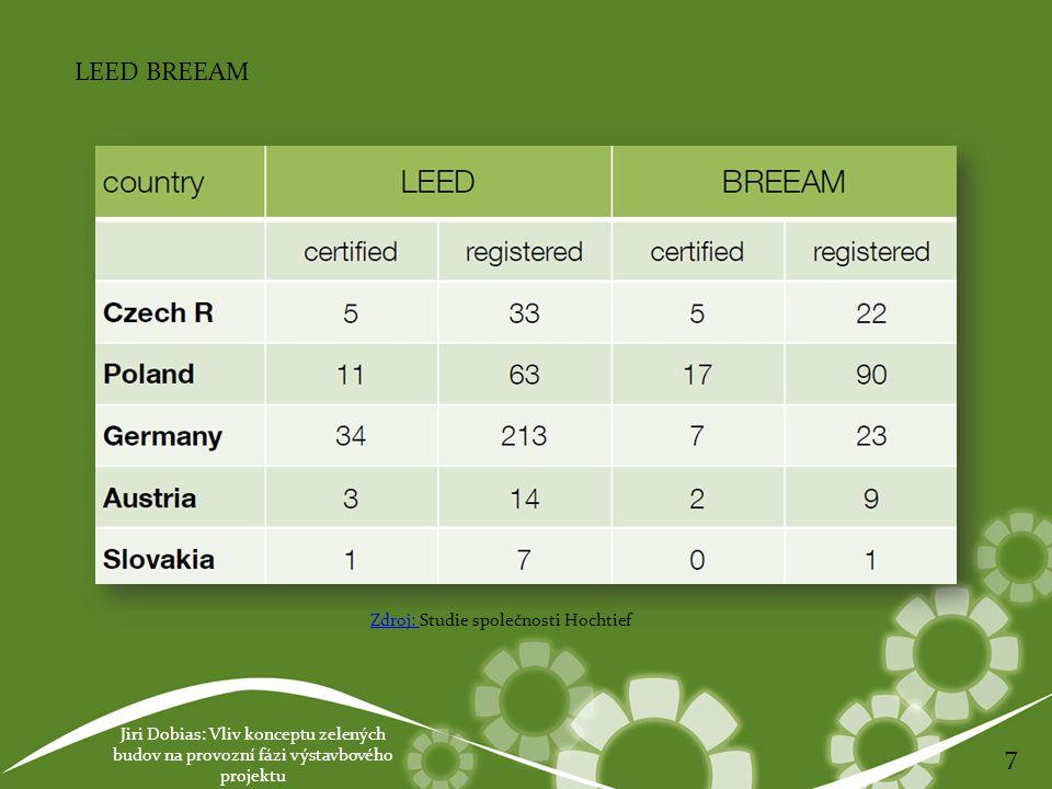 Jiri Dobias: Vliv konceptu zelených budov na provozní fázi výstavbového projektu 7 LEED BREEAM Zdroj: Zdroj: Studie společnosti Hochtief